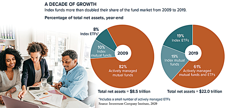 Index funds increased their share of the fund market from $8.5 trillion in total net assets in 2009 to $22 trillion in 2019.
