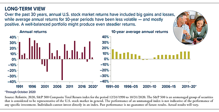 Over the past 30 years, the U.S. stock market has had big gains and losses, while the last 10 years were less volatile.