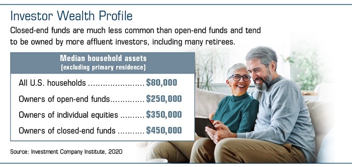 Median assets: all U.S. households $80K, open-end fund owners $250K, closed-end fund owners $450K