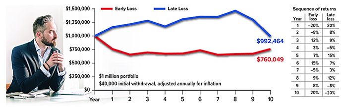 Late loss vs. early loss could result in an additional $232,415 in a retirement portfolio of $1,000,000.