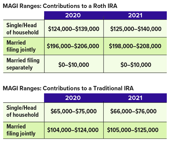 2021 MAGI Ranges: Roth IRA contributions, Single/HOH is $125K-$140K. Traditional IRA contributions, Single/HOH is $66K-$76K. Married filing jointly is $198K-$208K for Roth. $105K-$125K for Traditional.