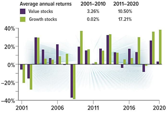 Value stocks grew 3.26% and Growth stocks 0.02% from 2001-2010. Value stocks grew 10.50% and Growth stocks 17.21% from 2011-2020