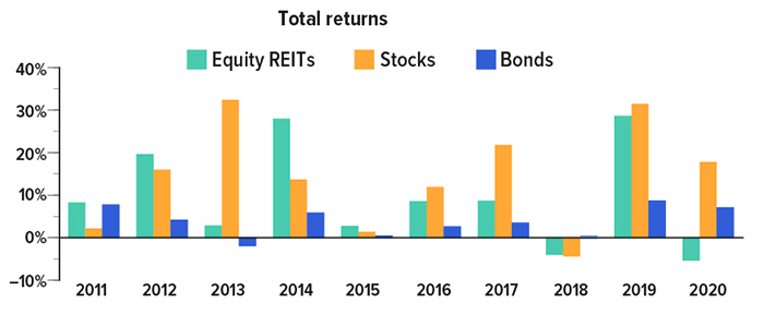 Equity REIT total returns were 10% or less in 2011, 2013, 2015, 2016 & 2017, with negative 3% and 5% returns in 2018 and 2020. REIT returns were 20% in 2012 and near 30% in 2014 & 2019. Stock returns neared 2% in 2011, 18% in 2012, 35% in 2013, 15% in 2014, 1% in 2015, 11% in 2016, 25% in 2017, negative 4% in 2018, positive 34% in 2019, and 20% in 2020. Bond returns were about 8% in 2011, 3% in 2012, negative 2% in 2013, 6% in 2014, 1% in 2015, 3% in 2016, 4% in 2017, 1% in 2018, 8% in 2019, and 7% in 2020.