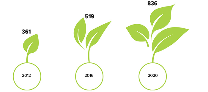 There were 361 ESG investment funds in 2012, 519 in 2016, and 836 in 2020.